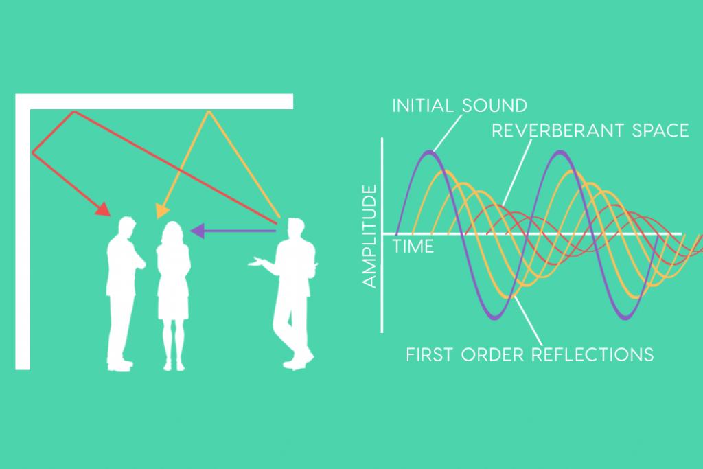 De geluidsgolven waar je rekening mee moet houden als je een podcast aan het betwerken bent.